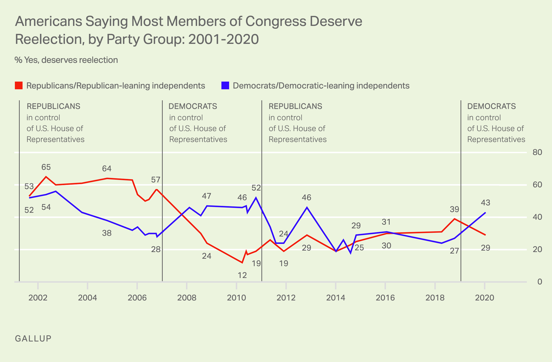 Line graph. Americans' opinions that all members of Congress deserve reelection, by party affiliation.