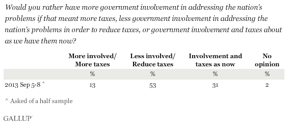 Would you rather have more government involvement in addressing the nation's problems if that meant more taxes, less government involvement in addressing the nation's problems in order to reduce taxes, or government involvement and taxes about as we have them now?