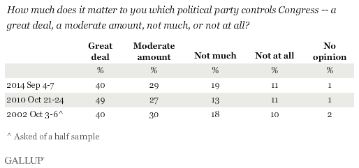 Trend: How much does it matter to you which party controls Congress?
