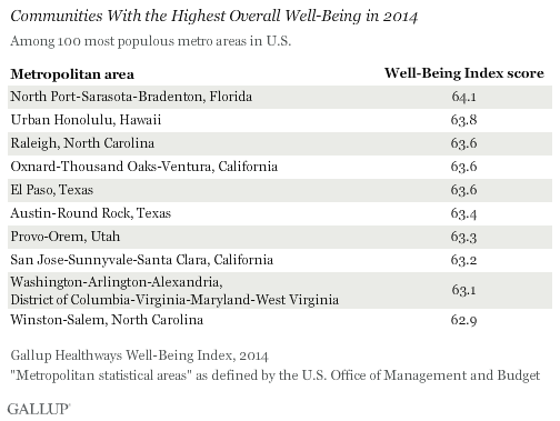 Communities With the Highest Overall Well-Being in 2014