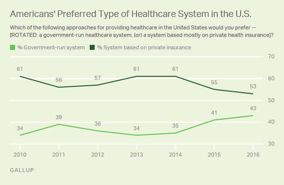 Trend: Americans' Preferred Type of Healthcare System in the U.S.