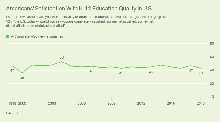 Americans' satisfaction with the quality of K-12 education in the U.S. decreased slightly this year.