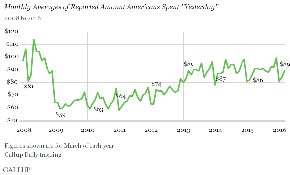 "Trend: Monthly Averages of Reported Amount Americans Spent ""Yesterday"""