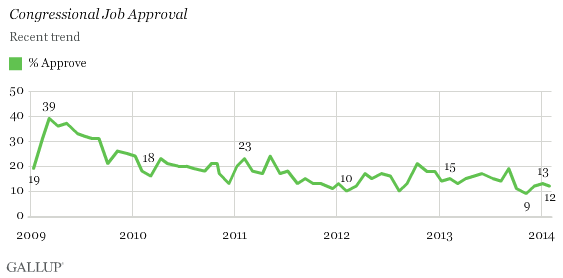 Congressional Job Approval, 2009-2014