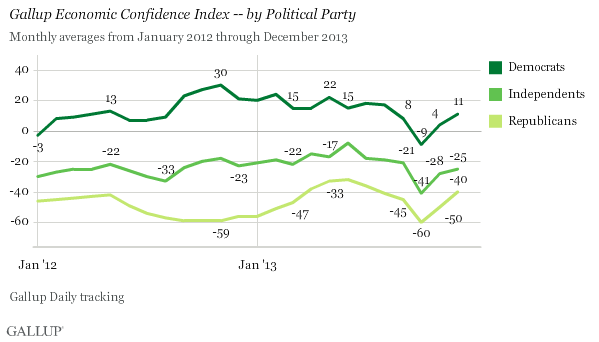 Gallup Economic Confidence Index -- by Political Party, 2012-2013