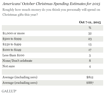 Americans' October Christmas Spending Estimates for 2015