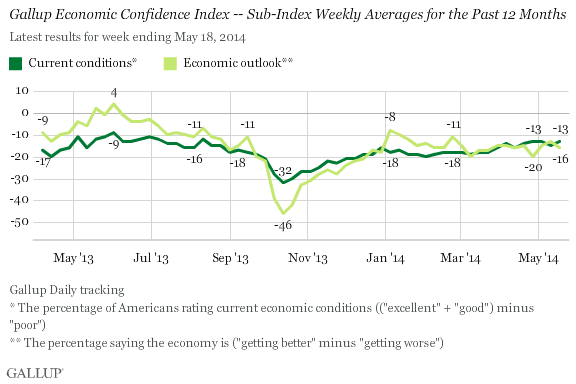 Gallup Economic Confidence Index -- Sub-Index Weekly Averages for the Past 12 Months