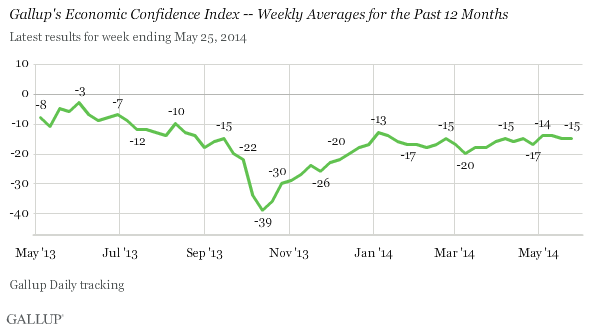 Gallup's Economic Confidence Index -- Weekly Averages for the Past 12 Months