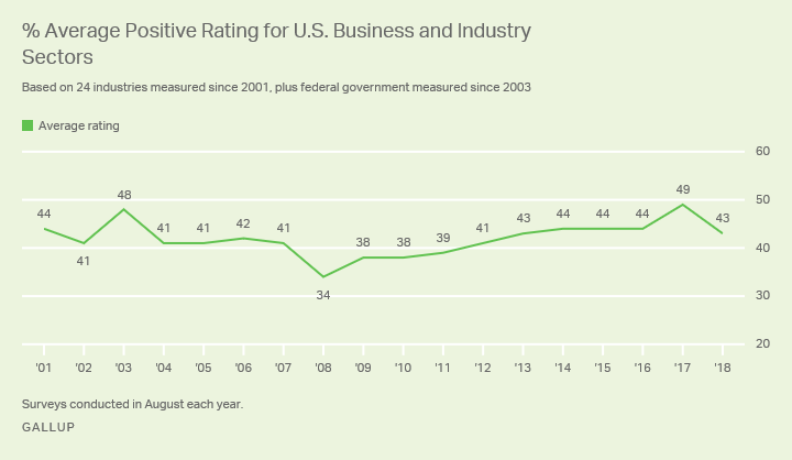 Line graph. The average positive ratings for all business and industry sectors in the U.S. fell to 43% in 2018.