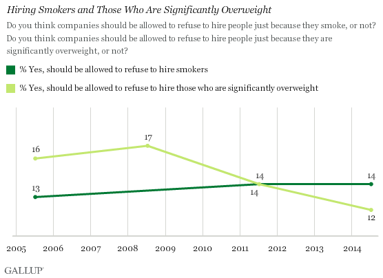 Hiring Smokers and Those Who Are Significantly Overweight