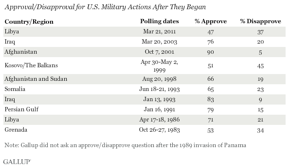 Approval/Disapproval for U.S. Military Actions After They Began