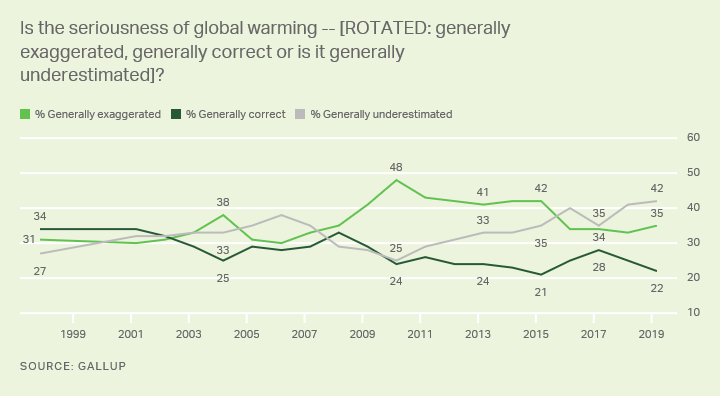 Line graph, seriousness of global warming, 1997-2018. High 48% exaggerated, '10; 42% underestimated, '19. '18: 35% exagger., 42% underest.
