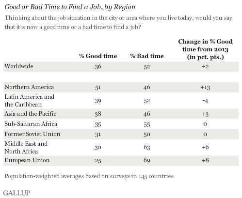 Good or Bad Time to Find a Job, by Region