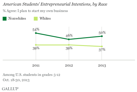 Trend: American Students' Entrepreneurial Intentions, by Race