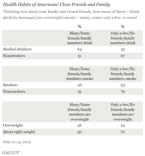 Health Habits of Americans' Close Friends and Family, July 2013