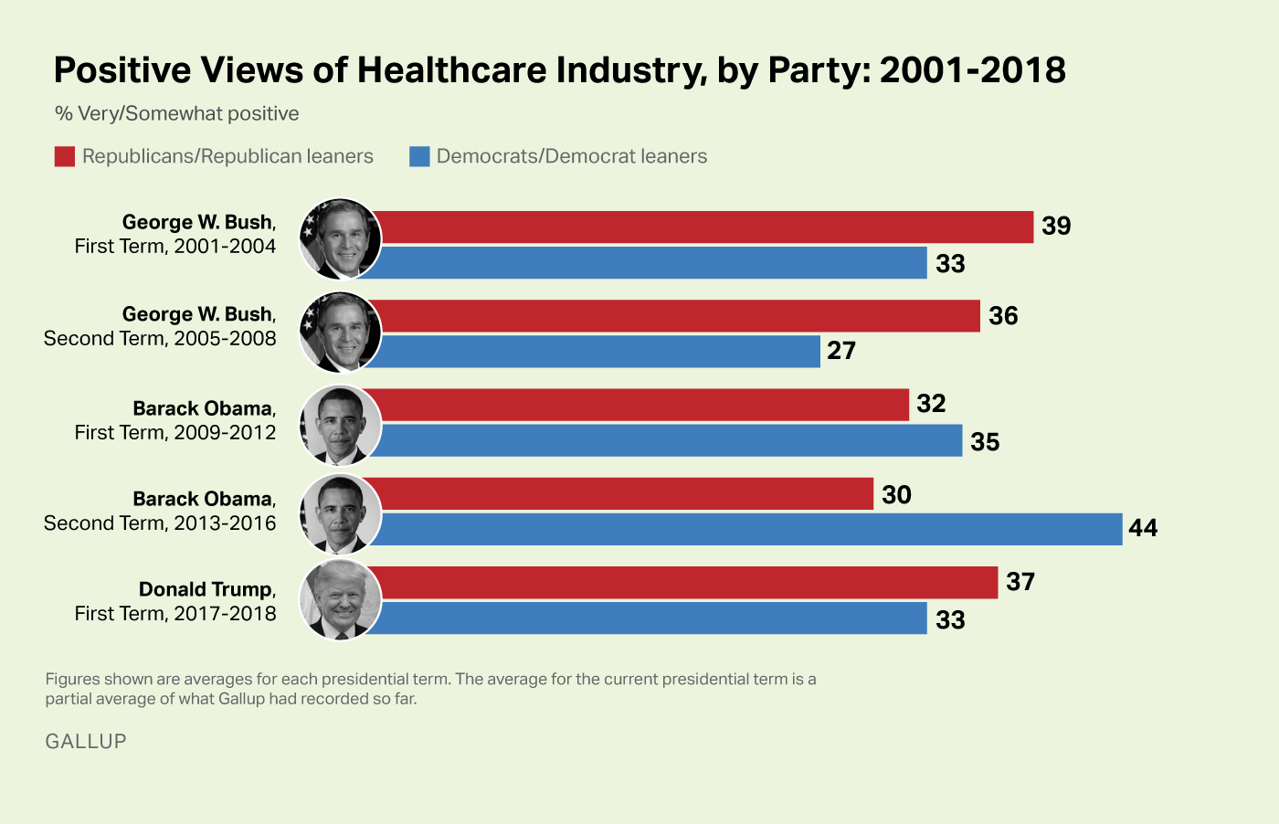 Bar graph. Similar, low percentages of Republicans and Democrats hold positive views of the healthcare industry.