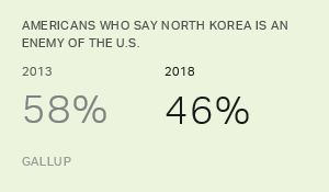 Americans' Opinions of U.S.-North Korea Relations Less Negative