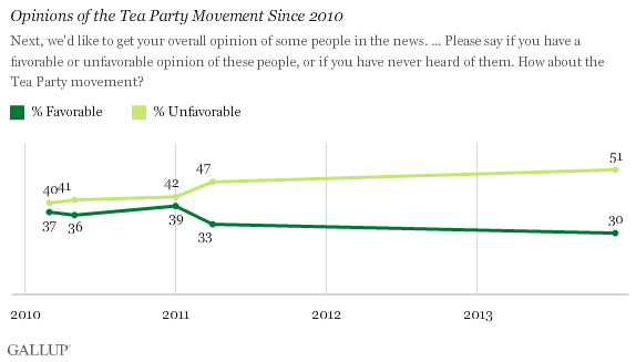 Opinions of the Tea Party Movement Since 2010