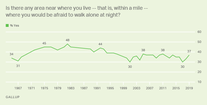 Line graph. Trend, 1965-2019, on whether Americans are afraid to walk in their local area at night. 2019: 37% are afraid.