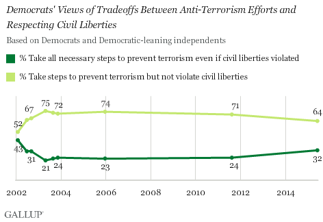 Trend: Democrats' Views of Tradeoffs Between Anti-Terrorism Efforts and Respecting Civil Liberties