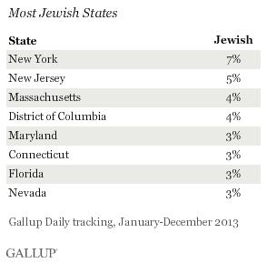 Most Jewish States, 2013
