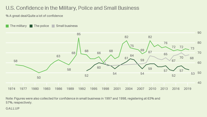 Line graph. Americans' confidence in the military, policy and small business, 1973-2019.
