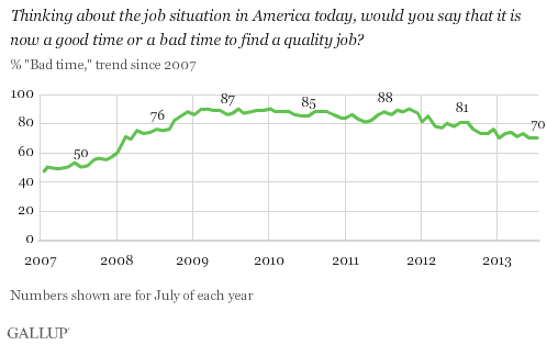 Thinking about the job situation in America today, would you say that it is now a good time or a bad time to find a quality job? % Bad time, 2007-2013 trend