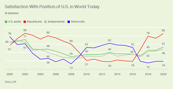 Line chart. Americans' satisfaction with the U.S. position in the world today among all adults and partisans since 2000.