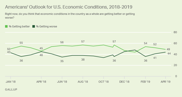Line graph. The percentage of Americans saying the economy is getting better has ranged from 44% to 57% since the start of 2018.