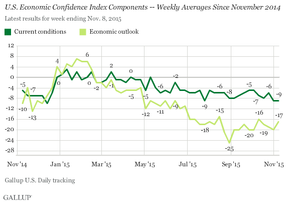 U.S. Economic Confidence Index Components -- Weekly Averages Since November 2014