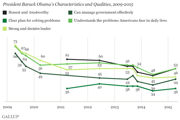 http://content.gallup.com/origin/gallupinc/GallupSpaces/Production/Cms/POLL/4zmie6va60amtpldaiz04w.png