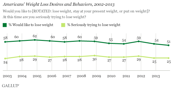 Trend: Americans' Weight Loss Desires and Behaviors, 2002-2013