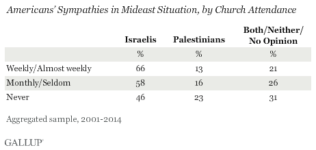 Americans' Sympathies in Mideast Situation, by Church Attendance