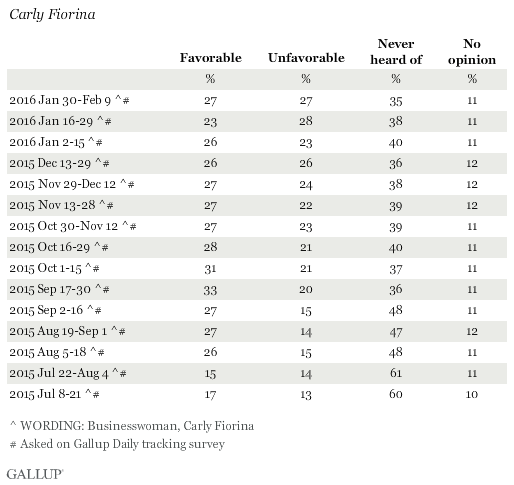 Favorability Ratings of Carly Fiorina