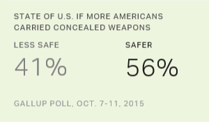 State of US if More Americans Carried Concealed Weapons