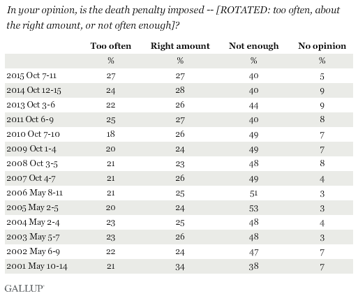 Trend: In your opinion, is the death penalty imposed -- [ROTATED: too often, about the right amount, or not often enough]?