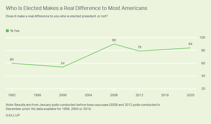 Line graph. Percentage of Americans who say it makes a real difference who is elected president, since 1992.