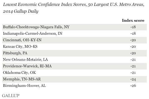 Lowest Economic Confidence Index Scores, 50 Largest U.S. Metro Areas, 2014 Gallup Daily