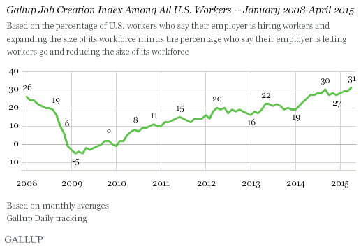 Gallup Job Creation Index Among All U.S. Workers -- January 2008-April 2015