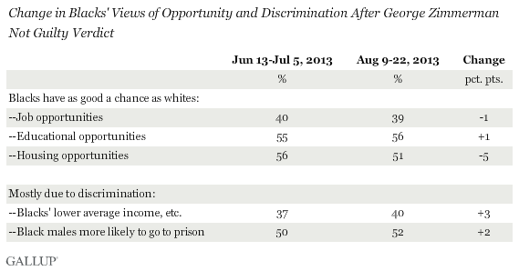 Change in Blacks' Views of Opportunity and Discrimination After George Zimmerman Not Guilty Verdict, June-July vs. August 2013
