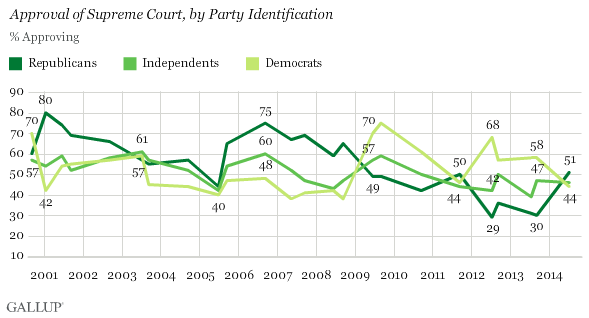 Trend: Approval of Supreme Court, by Party Identification