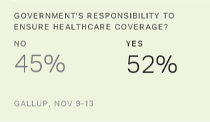 Americans Still Split on Government's Healthcare Role