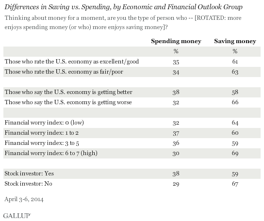 Differences in Saving vs. Spending, by Economic and Financial Outlook Group, April 2014