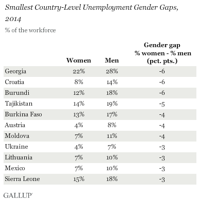 Smallest Country-Level Unemployment Gender Gaps