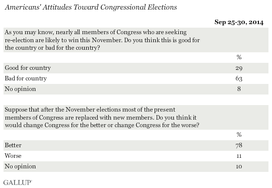 Americans' Attitudes Toward Congressional Elections