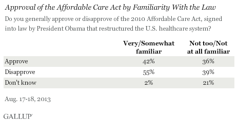 Approval of the Affordable Care Act by Familiarity With the Law, August 2013