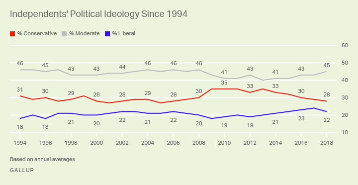 Line graph. The largest segment of U.S. Independents is consistently moderate, followed by conservatives and then liberals.