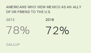 Fewer Americans Say Mexico Is a U.S. Friend or Ally
