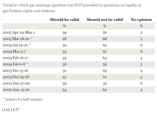 Trend: Do you think marriages between same-sex couples should or should not be recognized by the law as valid, with the same rights as traditional marriages? (Trend in which q. was not preceded by q. of legality of gay/lesbian relations)