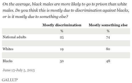On the average, black males are more likely to go to prison than white males. Do you think this is mostly due to discrimination against blacks, or is it mostly due to something else? 2013 results